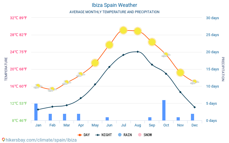climate in ibiza